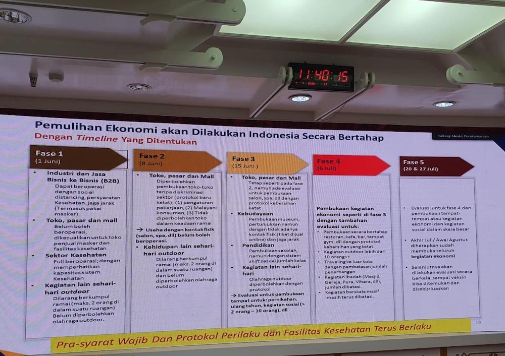 План выхода из карантина в Индонезии